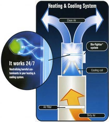 Ultra Violet Lighting System for HVAC